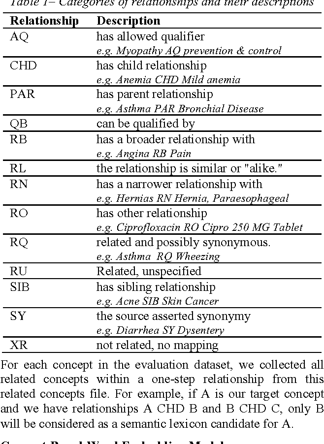Figure 1 for Retrofitting Concept Vector Representations of Medical Concepts to Improve Estimates of Semantic Similarity and Relatedness