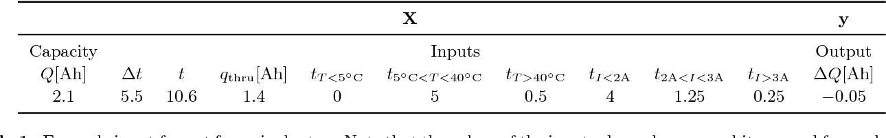 Figure 1 for Battery health prediction under generalized conditions using a Gaussian process transition model