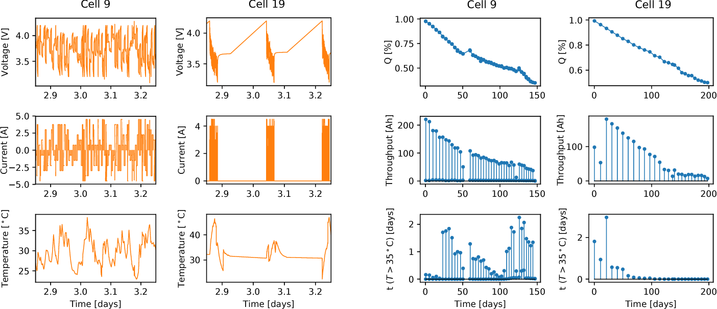 Figure 3 for Battery health prediction under generalized conditions using a Gaussian process transition model