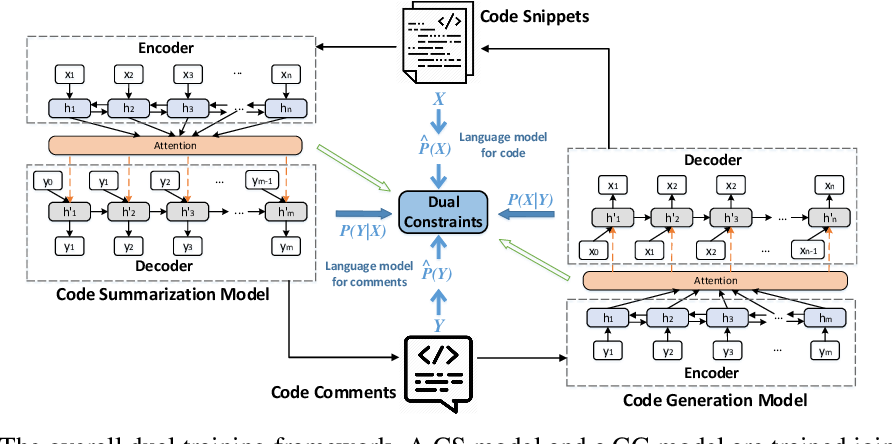Figure 1 for Code Generation as a Dual Task of Code Summarization