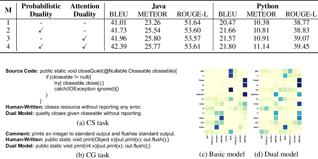 Figure 4 for Code Generation as a Dual Task of Code Summarization