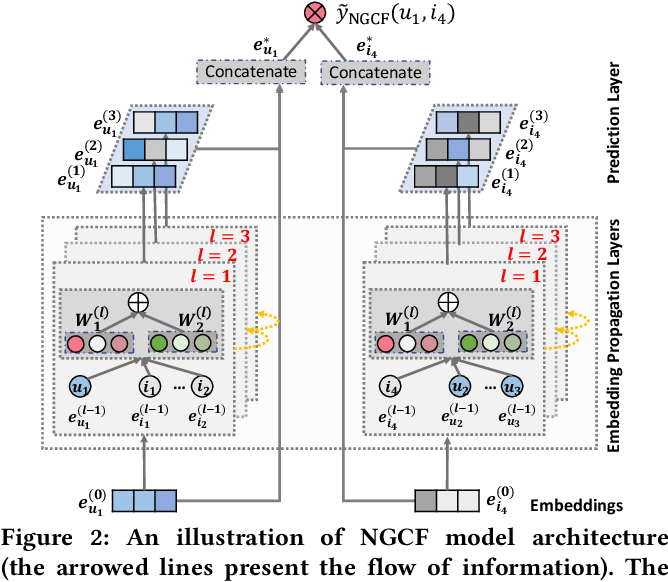 Figure 3 for Neural Graph Collaborative Filtering