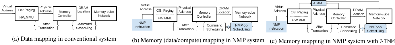Figure 1 for Continual Learning Approach for Improving the Data and Computation Mapping in Near-Memory Processing System