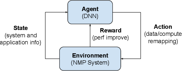 Figure 3 for Continual Learning Approach for Improving the Data and Computation Mapping in Near-Memory Processing System