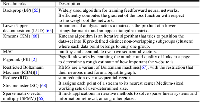 Figure 4 for Continual Learning Approach for Improving the Data and Computation Mapping in Near-Memory Processing System