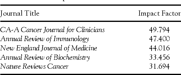 Table 1 from The Journal of Cancer Education: A