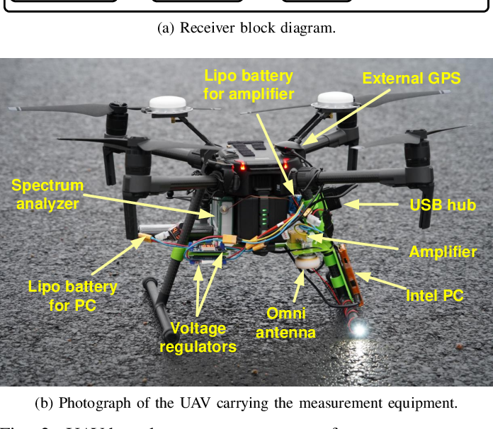 Figure 2 for Lightweight UAV-based Measurement System for Air-to-Ground Channels at 28 GHz