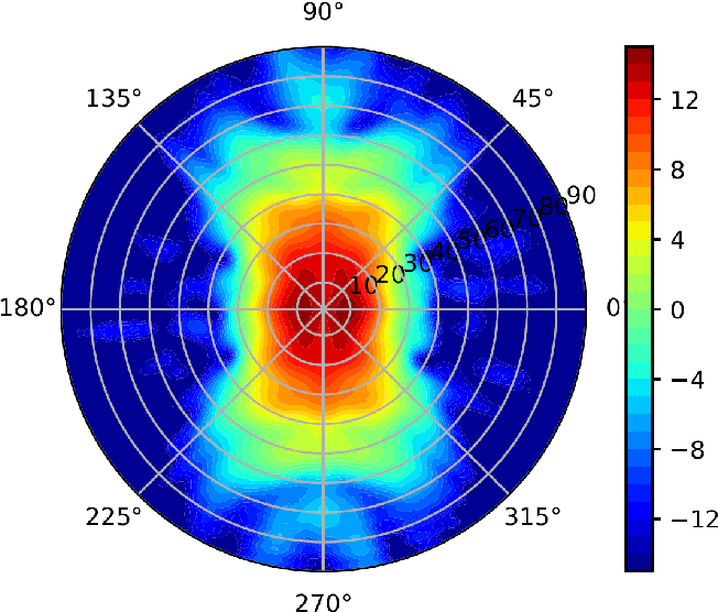 Figure 4 for Lightweight UAV-based Measurement System for Air-to-Ground Channels at 28 GHz