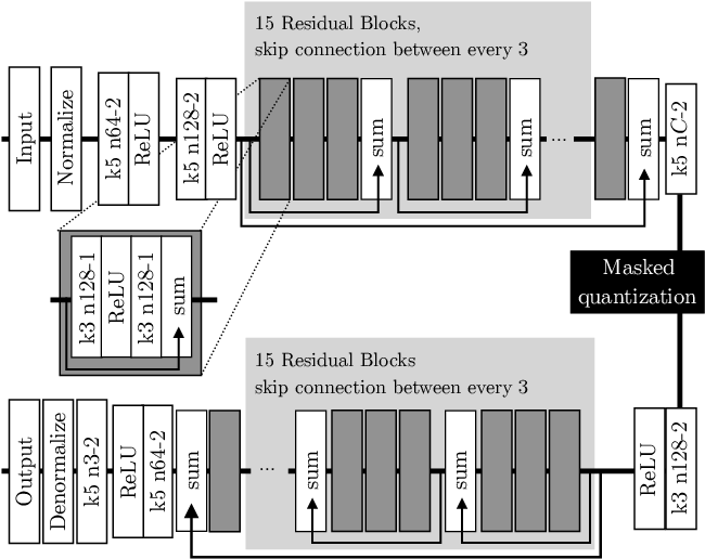 Figure 3 for Conditional Probability Models for Deep Image Compression