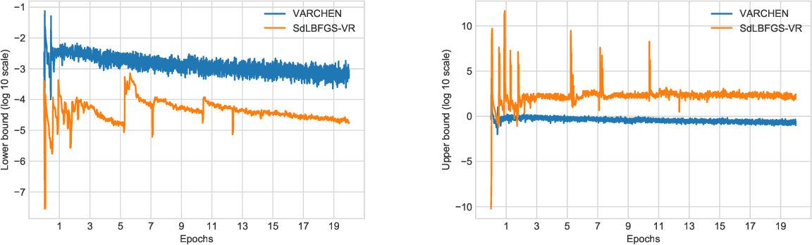 Figure 2 for Stochastic Damped L-BFGS with Controlled Norm of the Hessian Approximation