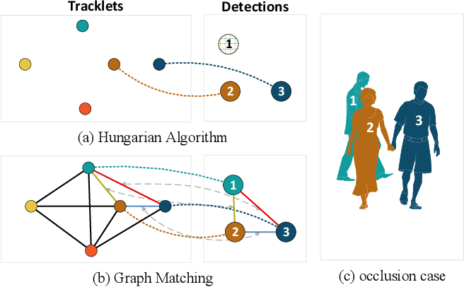 Figure 1 for Learnable Graph Matching: Incorporating Graph Partitioning with Deep Feature Learning for Multiple Object Tracking
