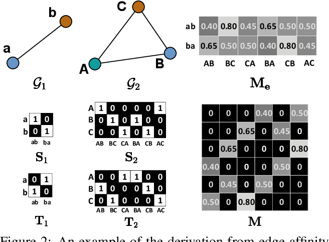 Figure 3 for Learnable Graph Matching: Incorporating Graph Partitioning with Deep Feature Learning for Multiple Object Tracking