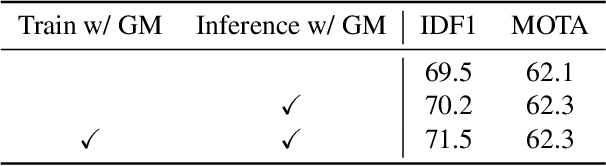 Figure 4 for Learnable Graph Matching: Incorporating Graph Partitioning with Deep Feature Learning for Multiple Object Tracking