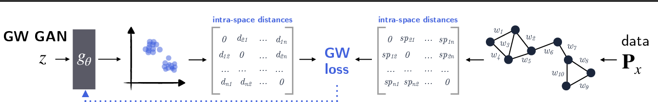 Figure 1 for Learning Generative Models across Incomparable Spaces