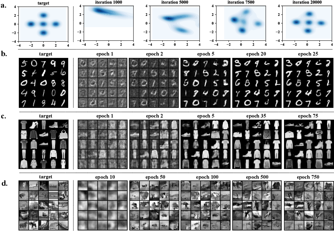 Figure 2 for Learning Generative Models across Incomparable Spaces