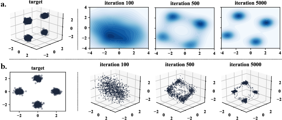 Figure 3 for Learning Generative Models across Incomparable Spaces