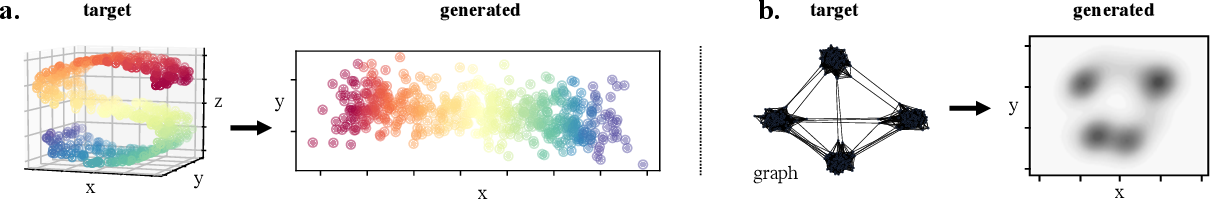 Figure 4 for Learning Generative Models across Incomparable Spaces