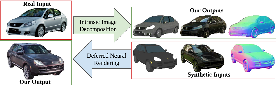Figure 1 for Intrinsic Autoencoders for Joint Neural Rendering and Intrinsic Image Decomposition