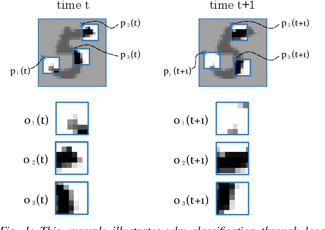 Figure 1 for Multi-Agent Image Classification via Reinforcement Learning