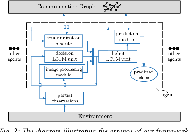 Figure 2 for Multi-Agent Image Classification via Reinforcement Learning