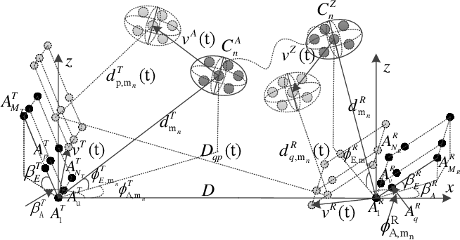 Figure 1 for A General 3D Non-Stationary Massive MIMO GBSM for 6G Communication Systems