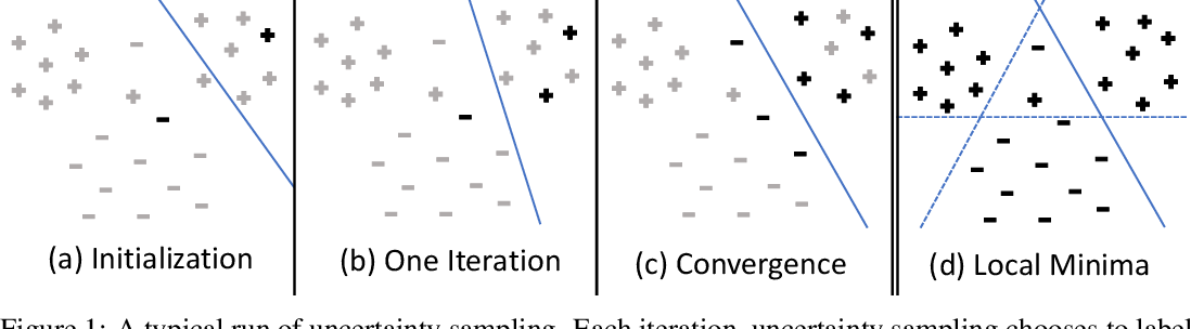 Figure 1 for Uncertainty Sampling is Preconditioned Stochastic Gradient Descent on Zero-One Loss