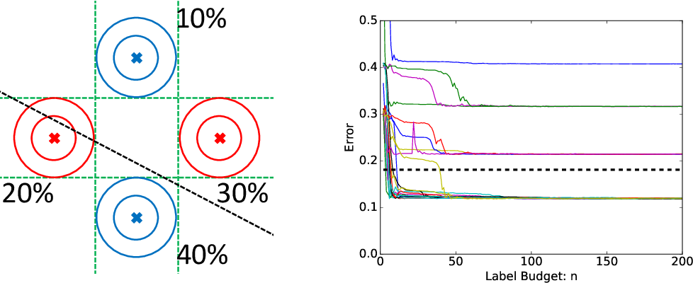 Figure 2 for Uncertainty Sampling is Preconditioned Stochastic Gradient Descent on Zero-One Loss
