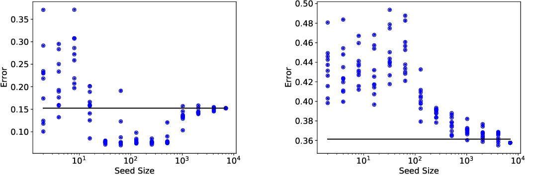 Figure 3 for Uncertainty Sampling is Preconditioned Stochastic Gradient Descent on Zero-One Loss