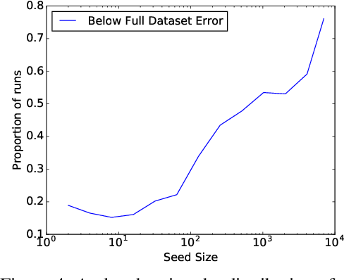 Figure 4 for Uncertainty Sampling is Preconditioned Stochastic Gradient Descent on Zero-One Loss