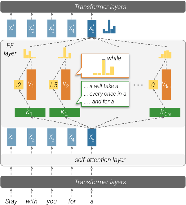Figure 1 for Transformer Feed-Forward Layers Are Key-Value Memories