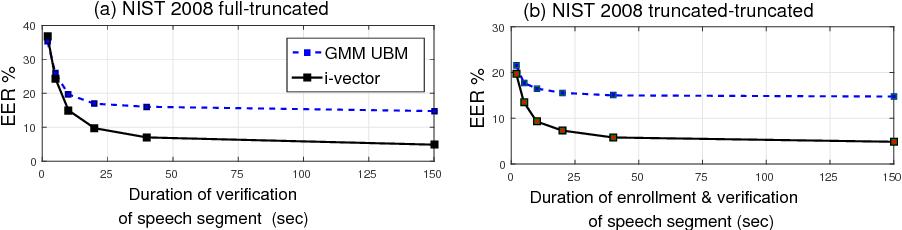 Figure 1 for Quality Measures for Speaker Verification with Short Utterances