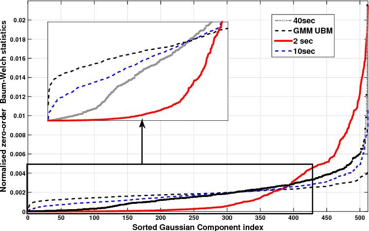 Figure 3 for Quality Measures for Speaker Verification with Short Utterances