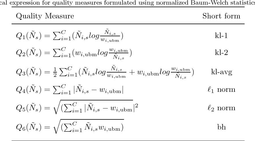 Figure 2 for Quality Measures for Speaker Verification with Short Utterances