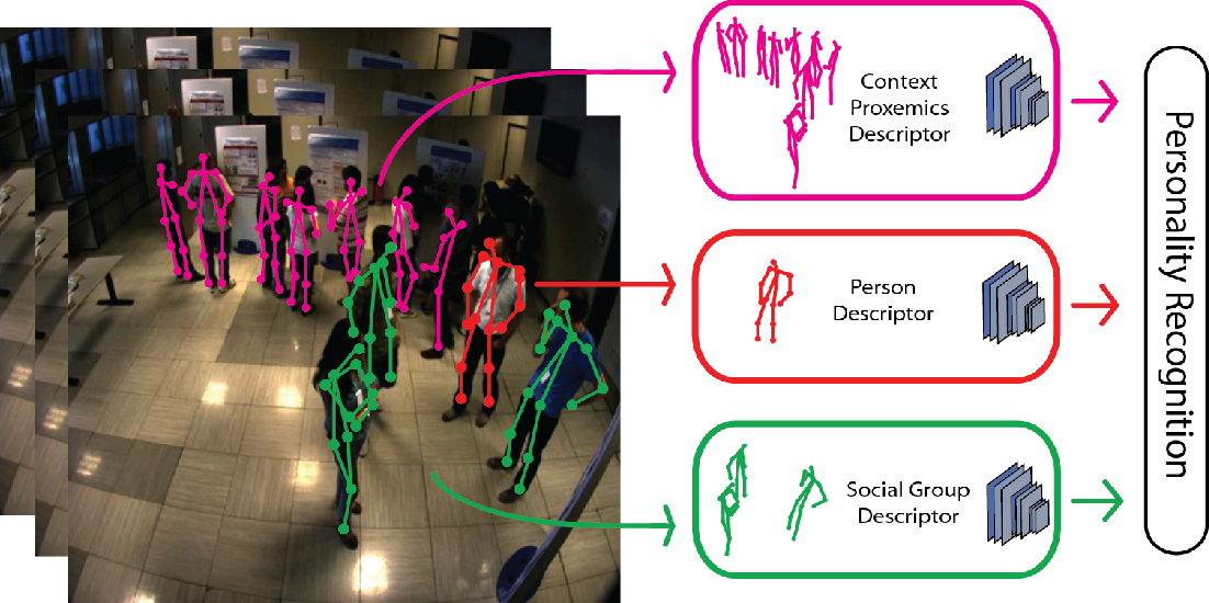 Figure 1 for Being the center of attention: A Person-Context CNN framework for Personality Recognition