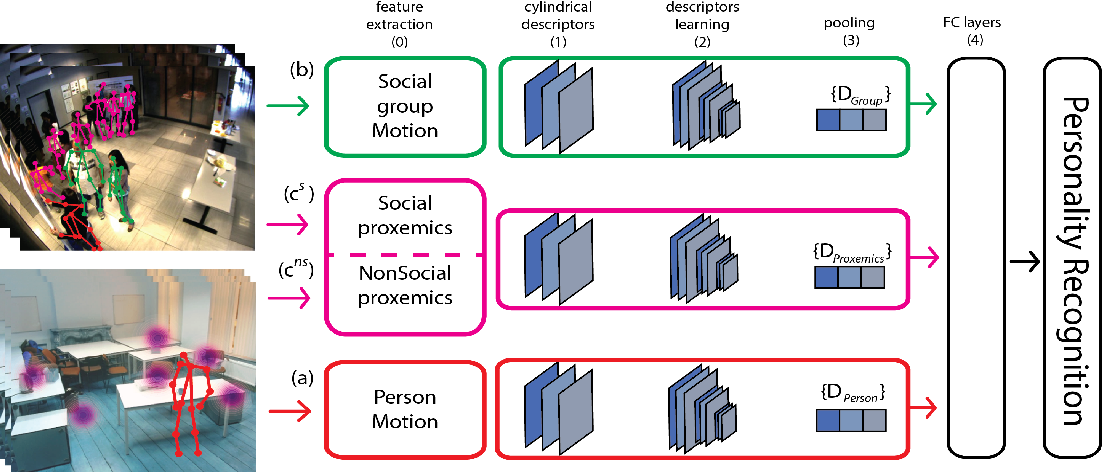 Figure 3 for Being the center of attention: A Person-Context CNN framework for Personality Recognition
