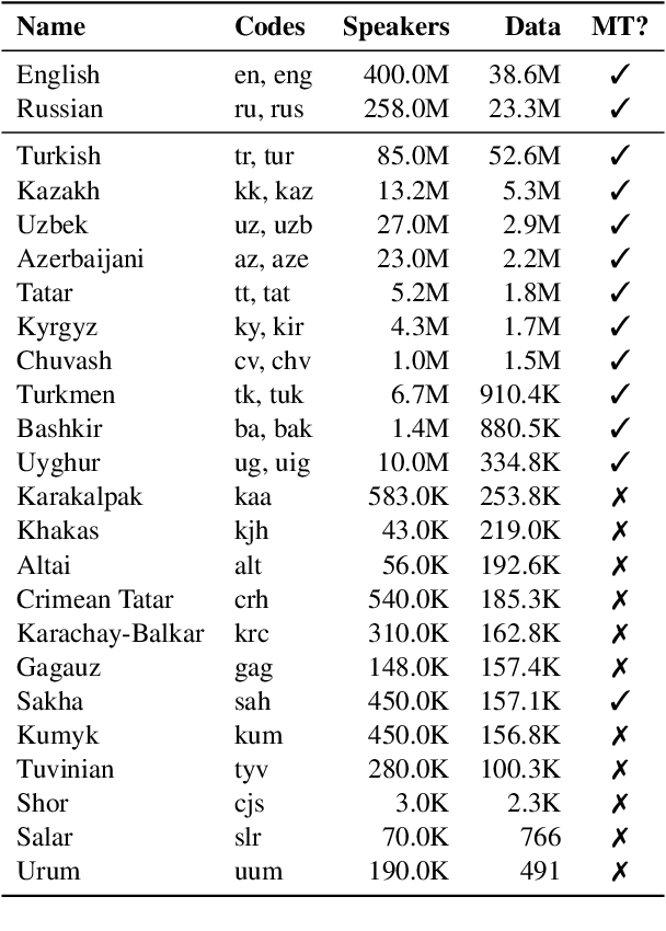 Figure 2 for Evaluating Multiway Multilingual NMT in the Turkic Languages