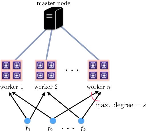 Figure 1 for Gradient Coding via the Stochastic Block Model