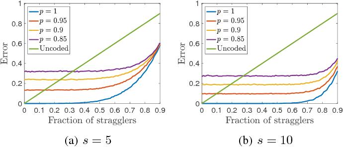 Figure 2 for Gradient Coding via the Stochastic Block Model
