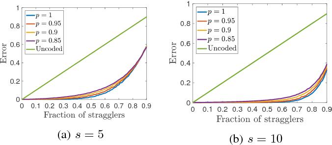 Figure 3 for Gradient Coding via the Stochastic Block Model