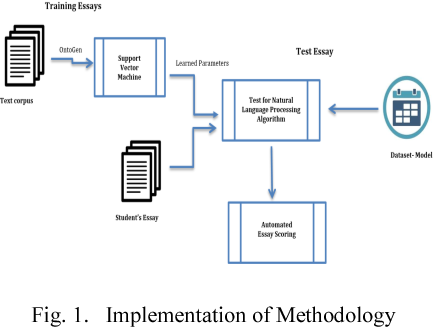 Figure 1 from Automated Essay Scoring with Ontology based on Text