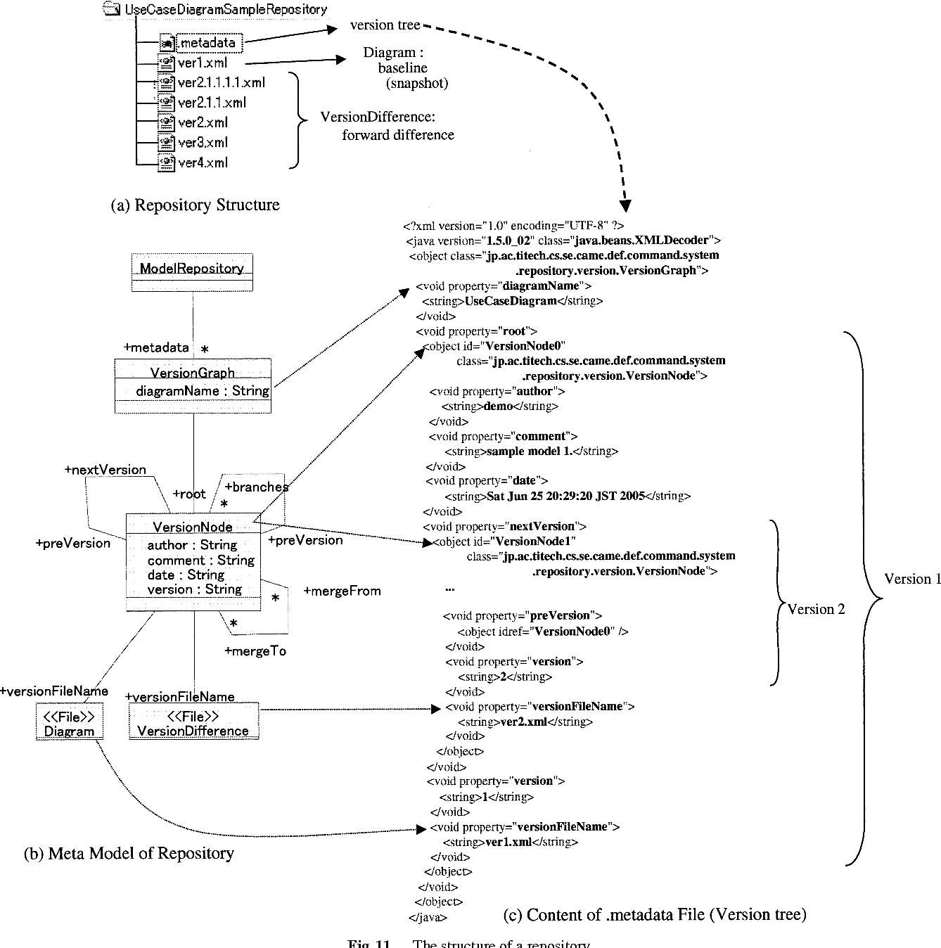 Meta modeling based version control system for software diagrams figure 11 pooptronica