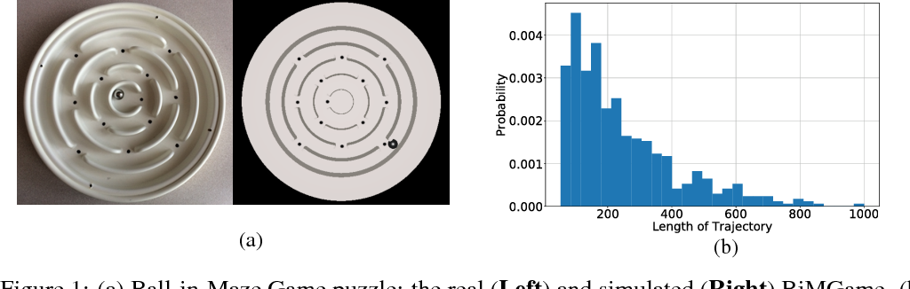 Figure 1 for Trajectory-based Learning for Ball-in-Maze Games