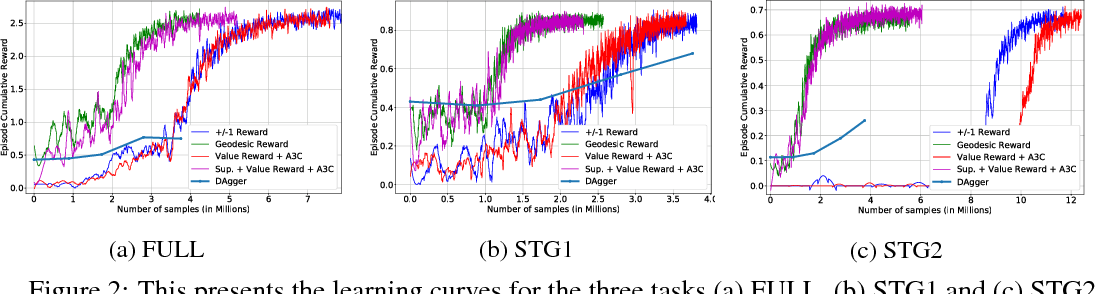 Figure 2 for Trajectory-based Learning for Ball-in-Maze Games
