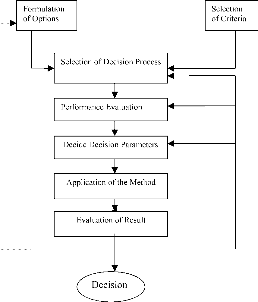 Figure 1 from Application of multi-criteria decision making