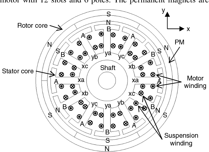 A magnetic suspension control strategy by 3-phase inverters in