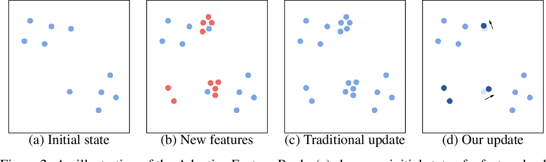 Figure 3 for Video Object Segmentation with Adaptive Feature Bank and Uncertain-Region Refinement