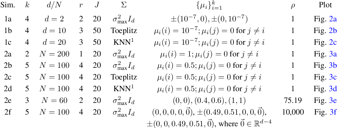 Figure 3 for An Analysis of Classical Multidimensional Scaling