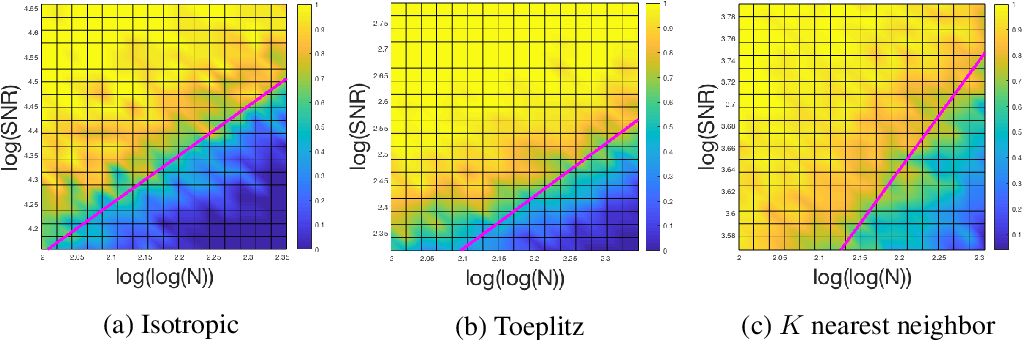Figure 4 for An Analysis of Classical Multidimensional Scaling