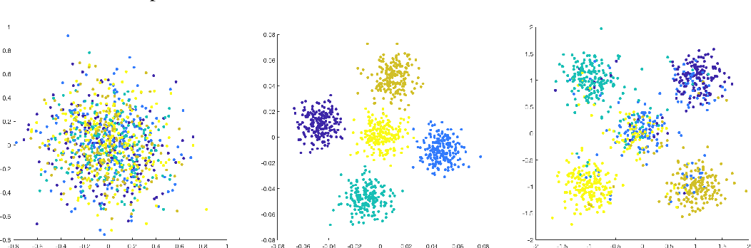 Figure 1 for An Analysis of Classical Multidimensional Scaling