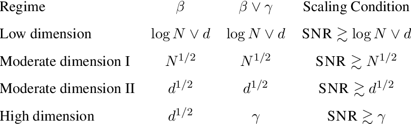 Figure 2 for An Analysis of Classical Multidimensional Scaling